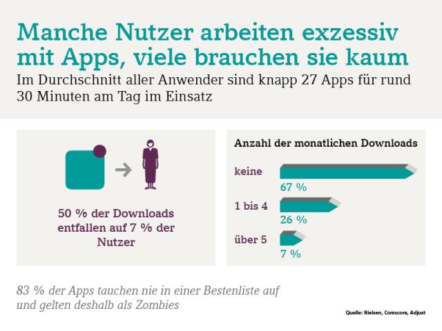 06 DATEV CeBIT diconomy Apps Downloads Zombies Nutzungsdauer