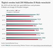 Diagramm_E-Mails_Juni2015