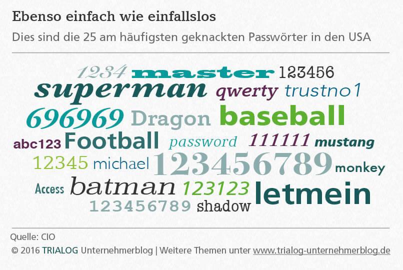 Grafik zeigt einfache Passwörter wie superman oder 123456