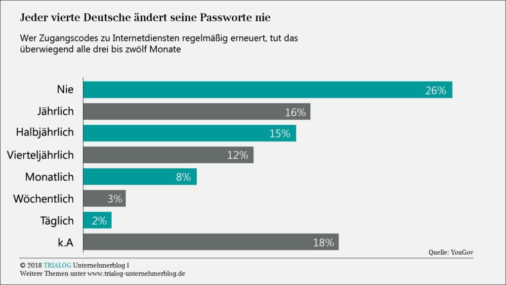 Grafik zeigt dass jeder vierte Deutsche seine Passworte nie ändert und nur 13 Prozent mindestens monatlich