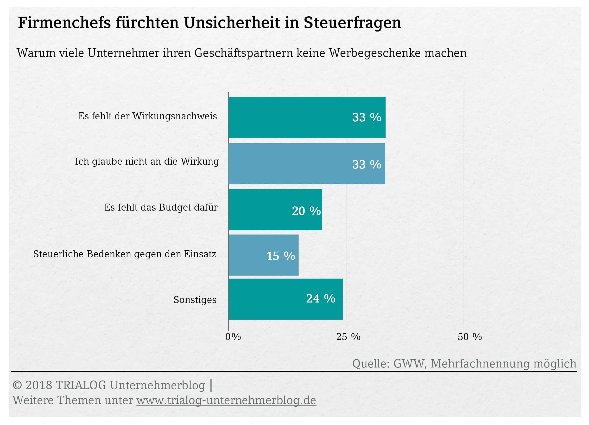 Grafik Viele Unternehmer nutzen keine Werbegeschenke wegen Unsicherheit in Steuerfragen
