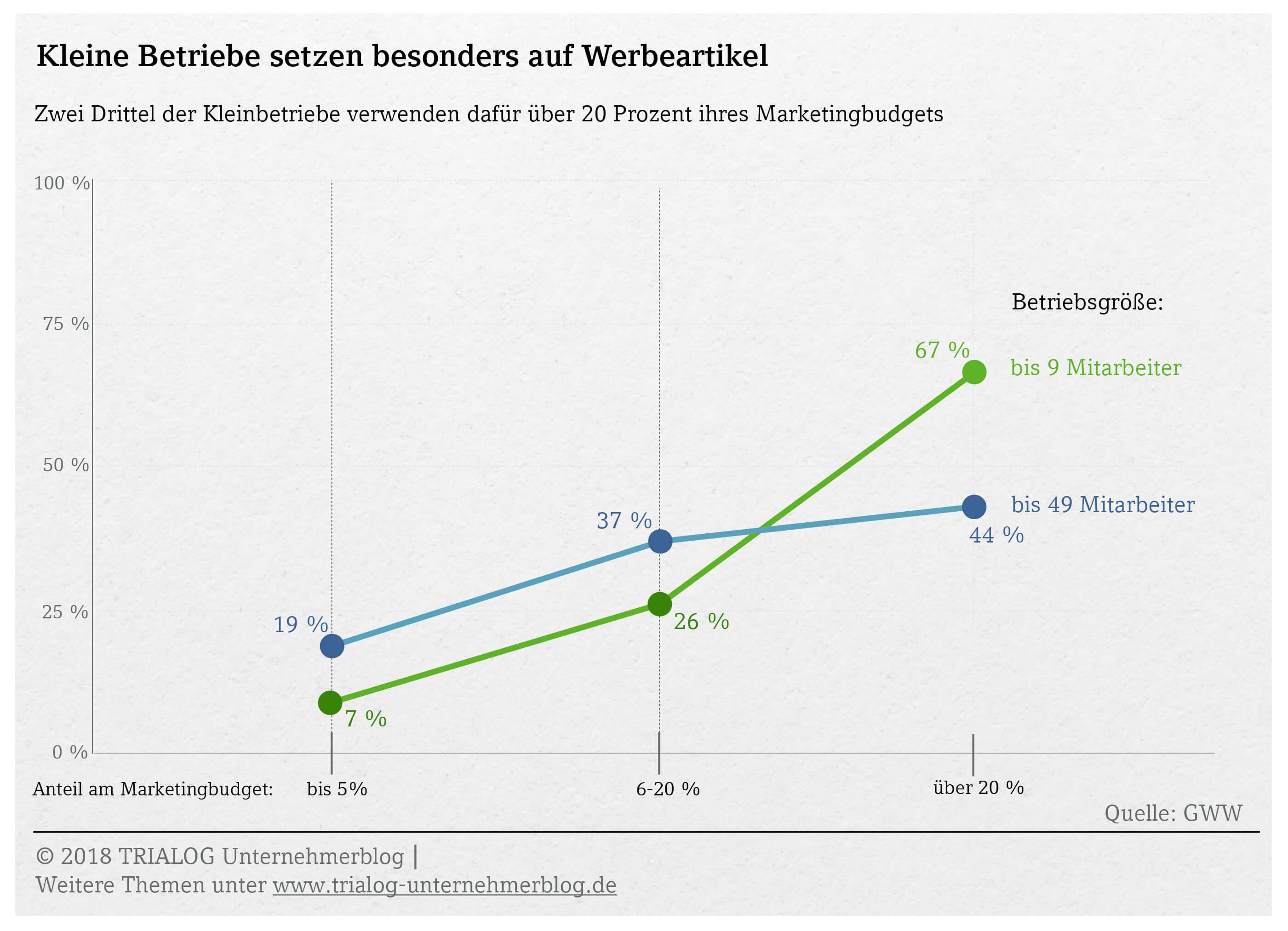Grafik Kleine Betriebe geben mehr als 20 Prozent des Marketingbudgets für Werbeartikel aus