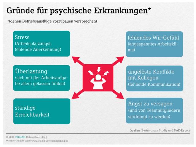 Arbeitsplatzursachen für psychische Erkrankungen