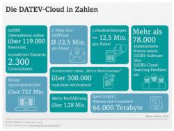 DATEV-Cloud in Zahlen