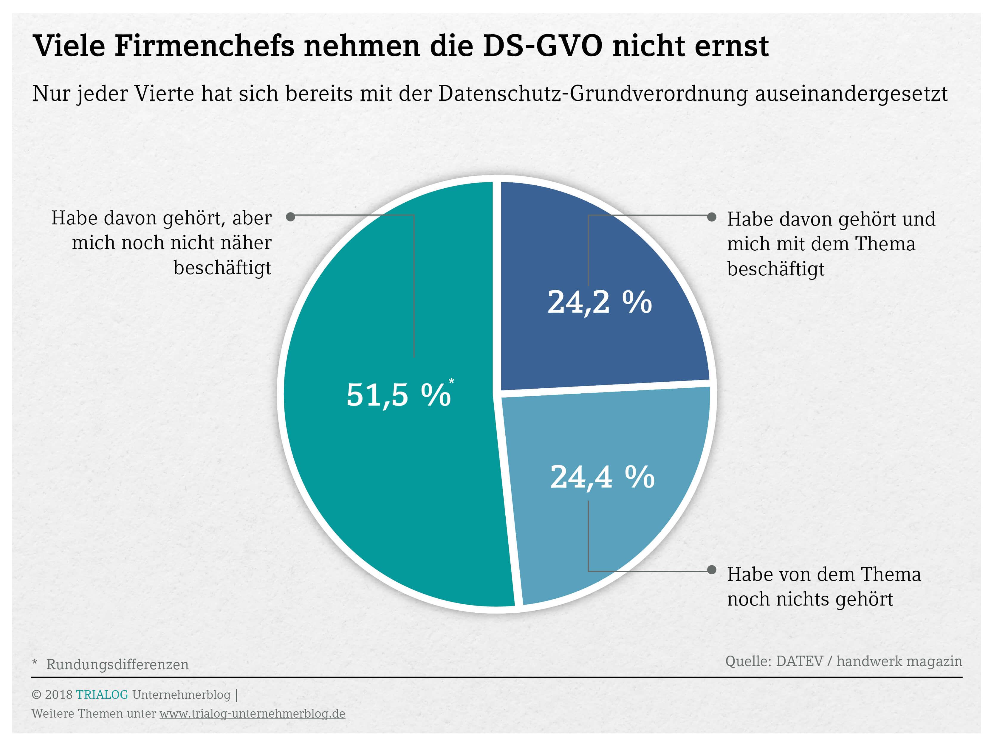 Tortendiagramm ein Viertel der Handwerksunternehmer hat nioch nie von der DSGVO gehört