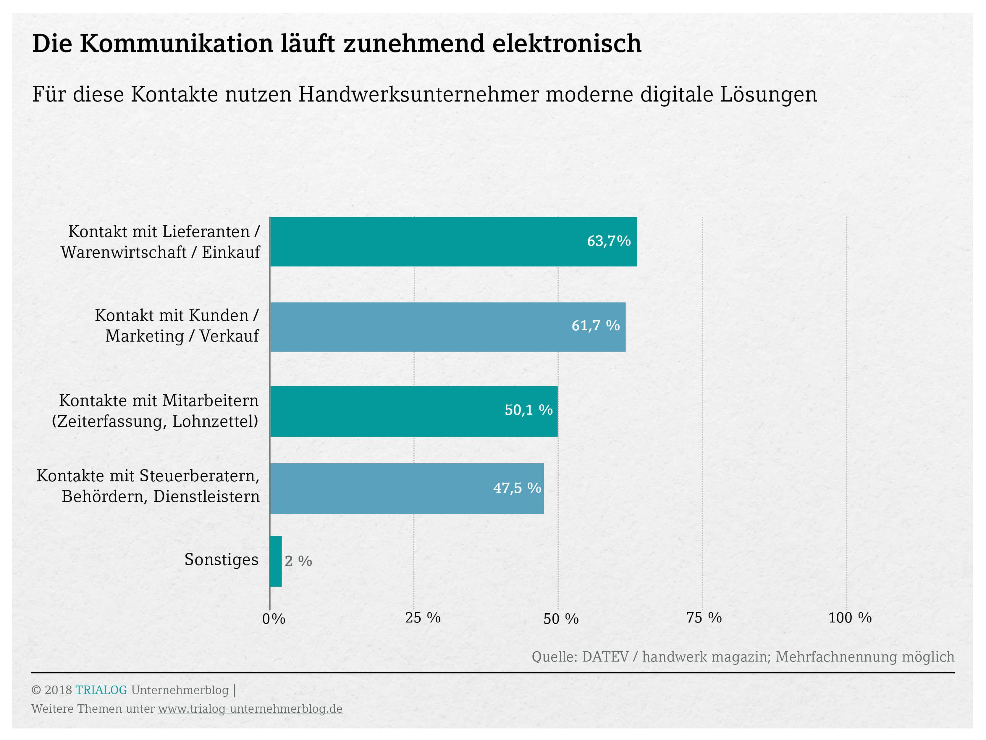 Balkengrafik in welchen Bereichen die Kommunikation digital abgewickelt wird