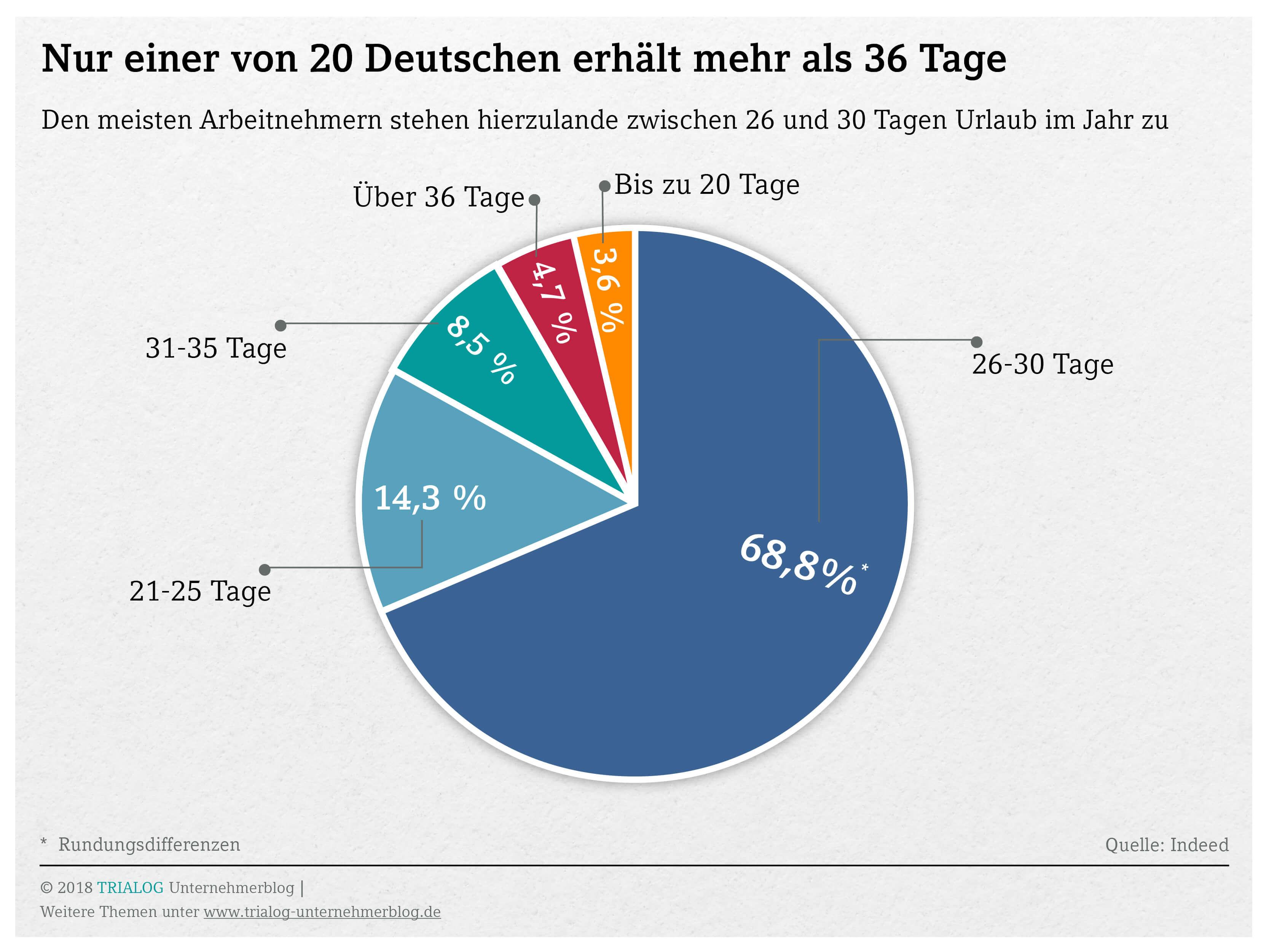 Grafik so viele Urlaubstage erhalten deutsche Arbeitnehmer