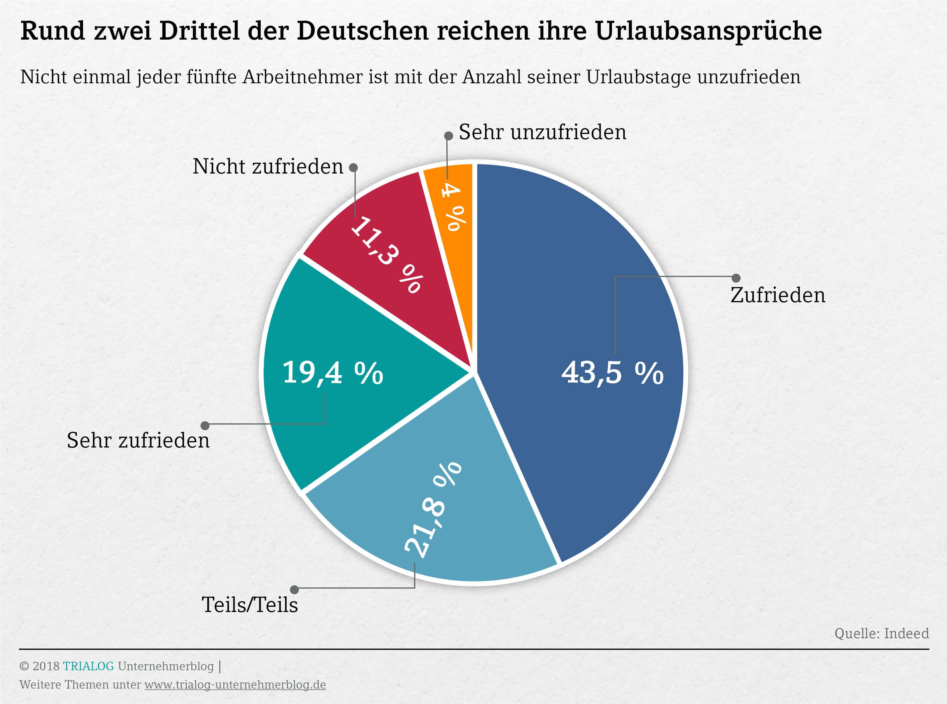 Grafik den meisten Deutschen reicht ihr Urlaubanspruch