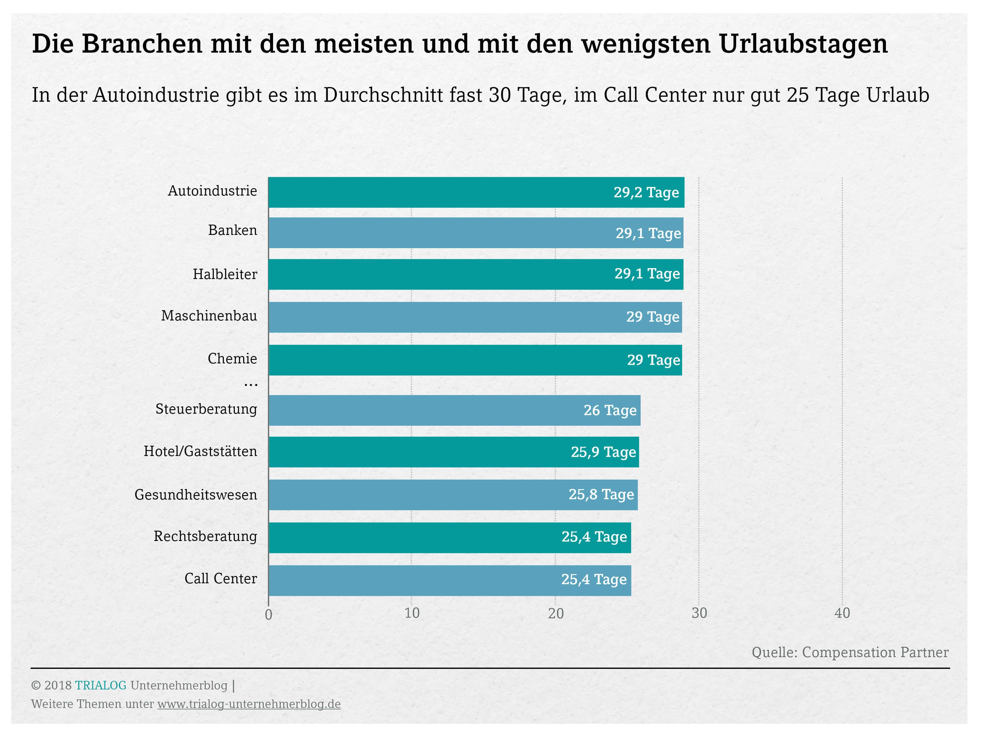 Grafik so viel Urlaubsanspruch besteht in unterschiedlichen Branchen im Durchschnitt