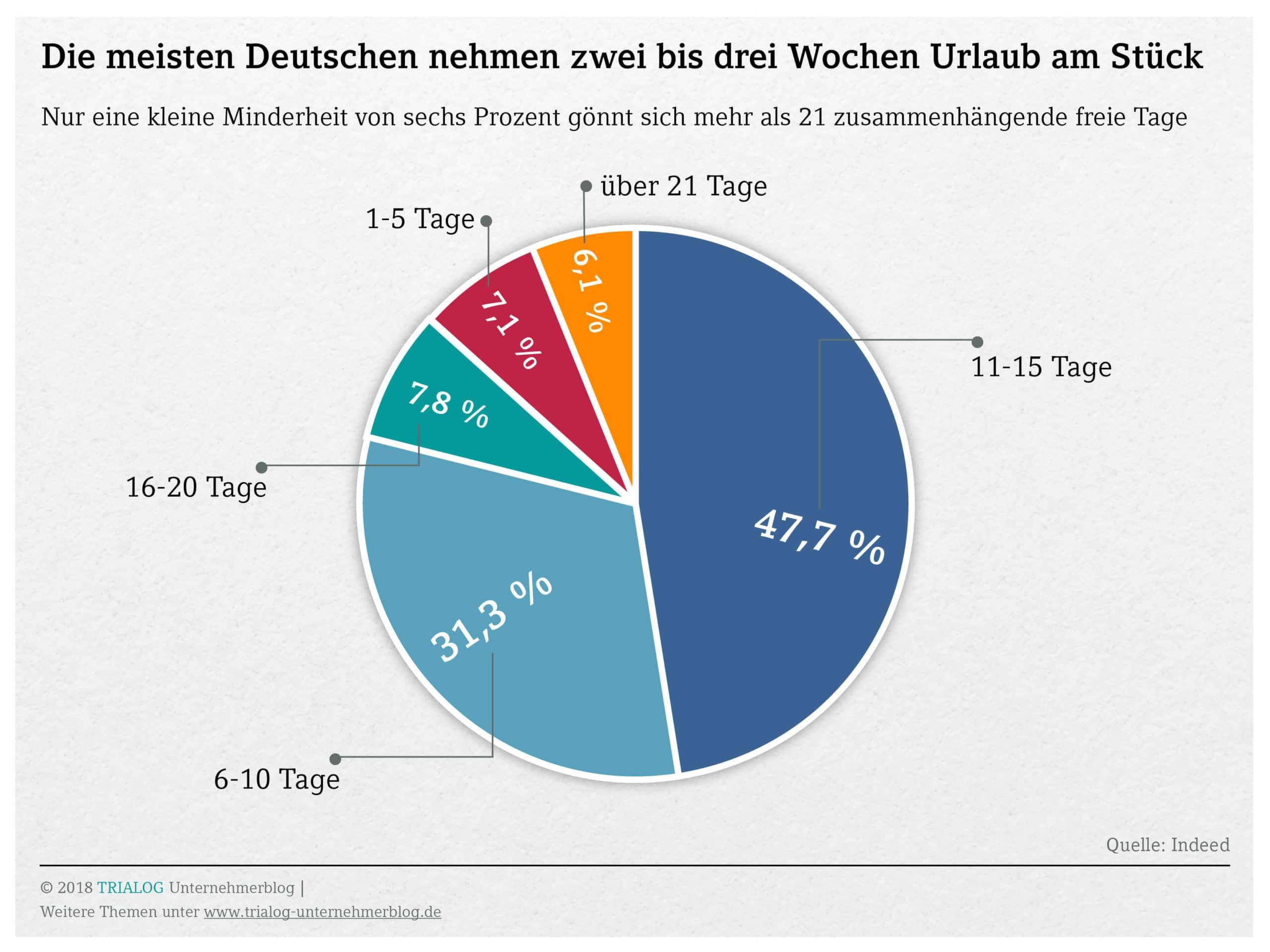 Grafik die meisten deutschen Arbeitnehmer nehmen sich zwei bis drei Wochen Urlaub am Stueck