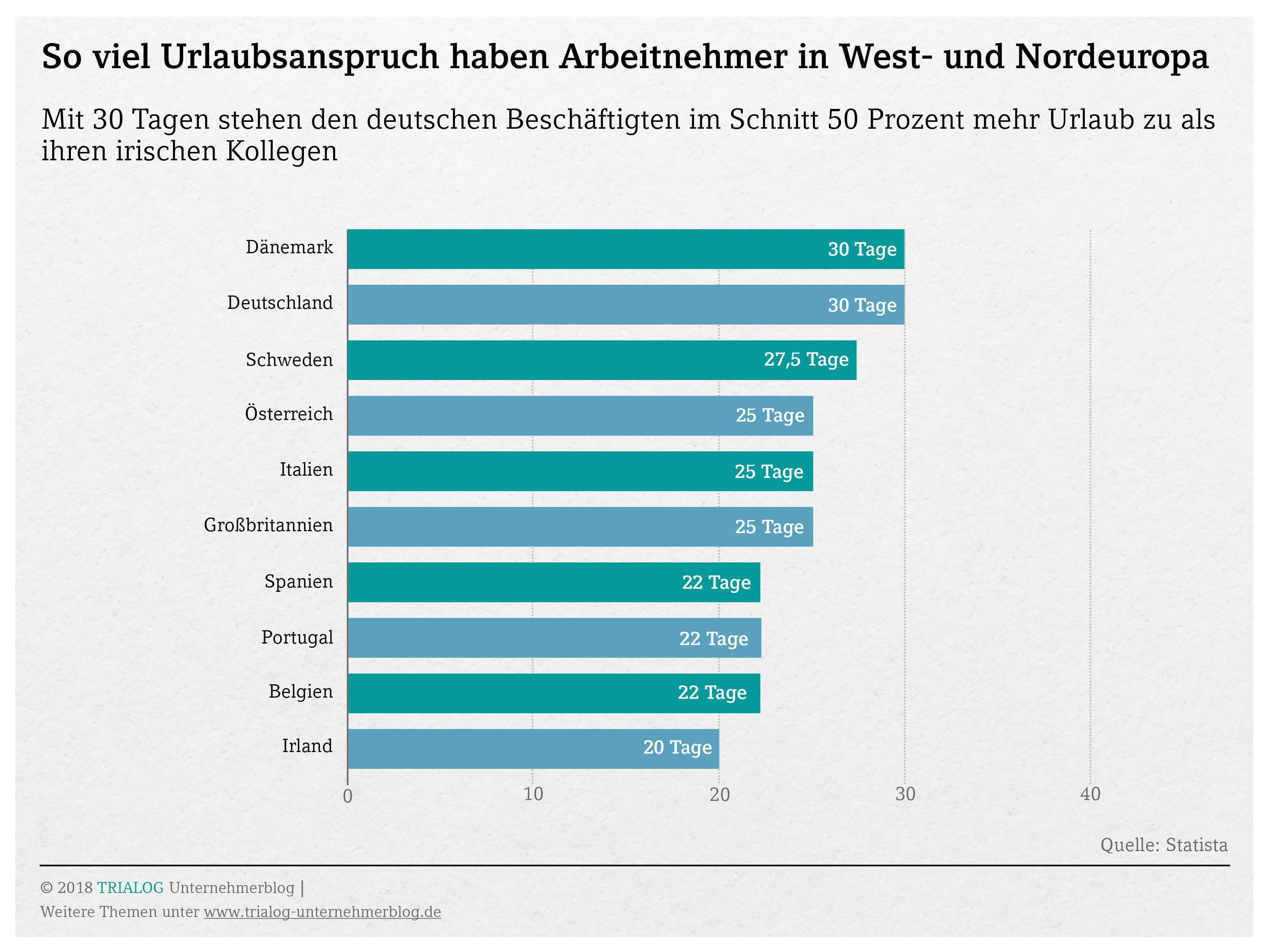 Grafik so viele Urlaubstage stehen Arbeitnehmern in Nord und Westeuropa zulaiub haben