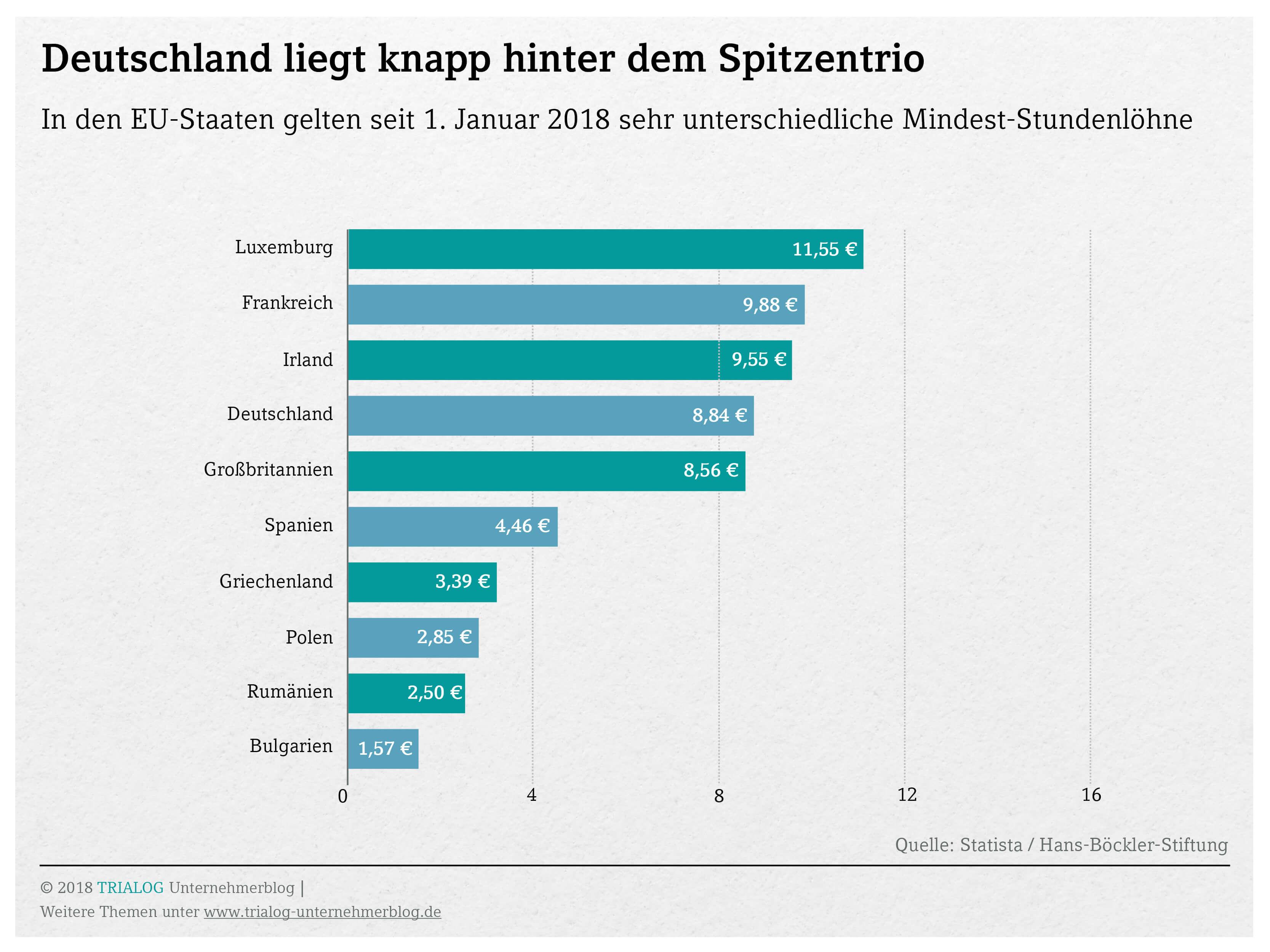 Grafik zu gesetzlichem Mindestlohn in zehn europaeischen Laendern