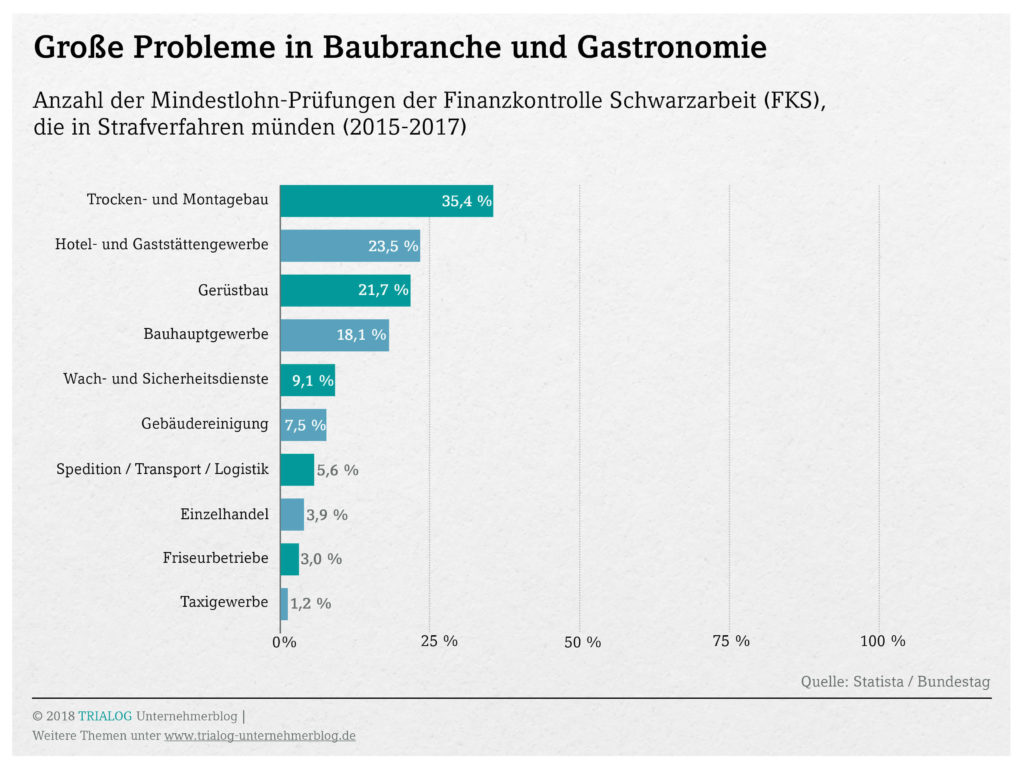 Grafik der Branchen mit besonders vielen Strafverfahren zu Mindestlohnverstoeesen wie Gastronomie und Baubranche