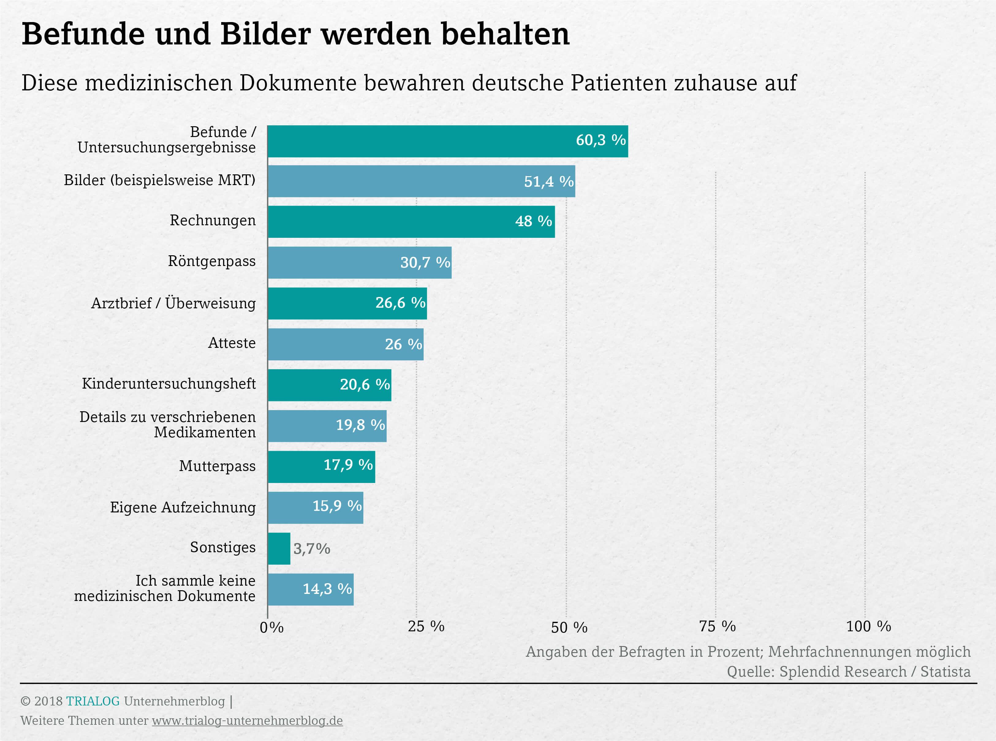 Grafik mit Angaben dass vor allem Arztbefunde Rechnungen und Bilder aufbewahrt werden