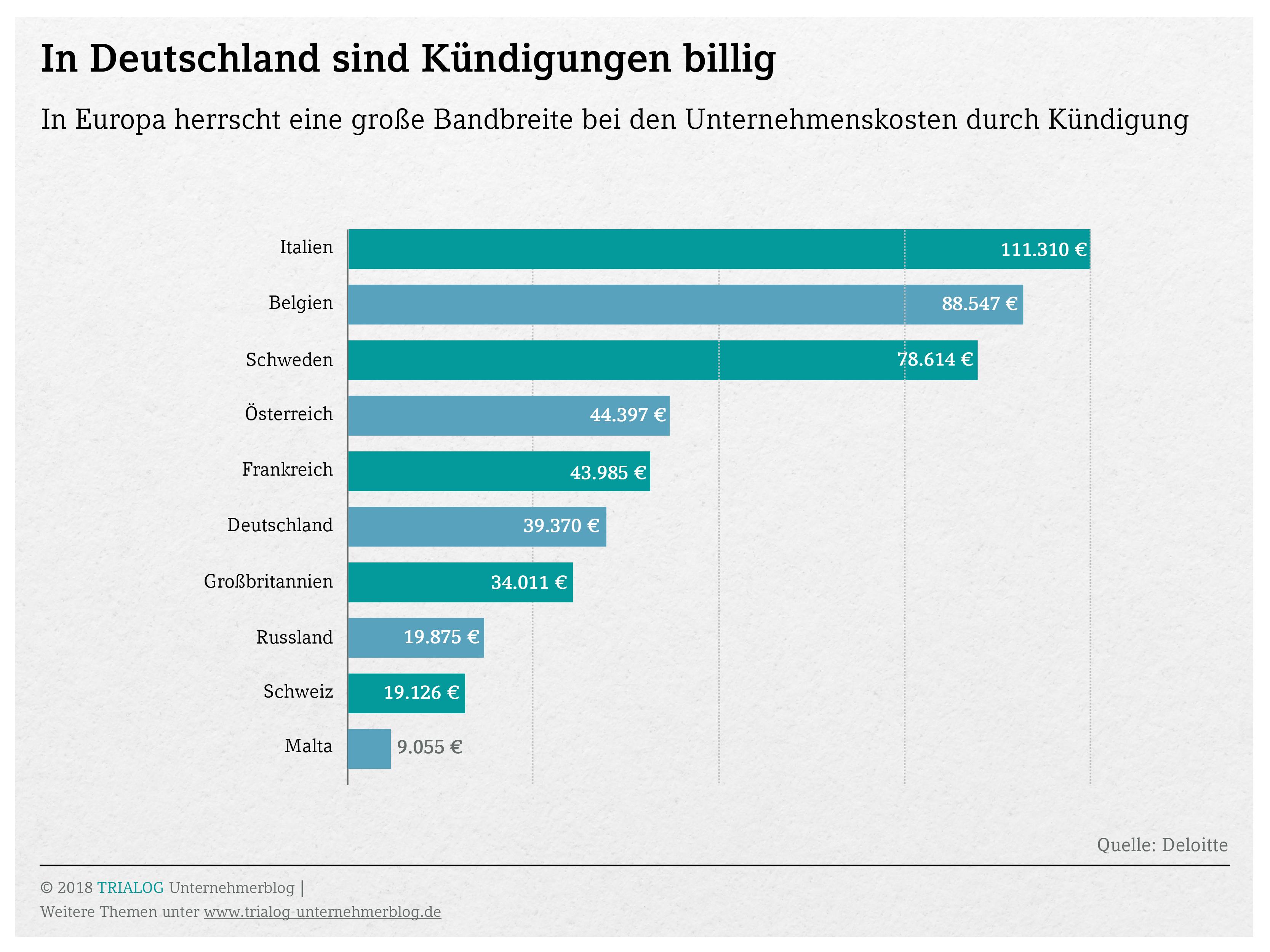 Grafik Im internationalen Vergleich kommen deutsche Unternehmen bei Kuendigungen relativ guenstig davon