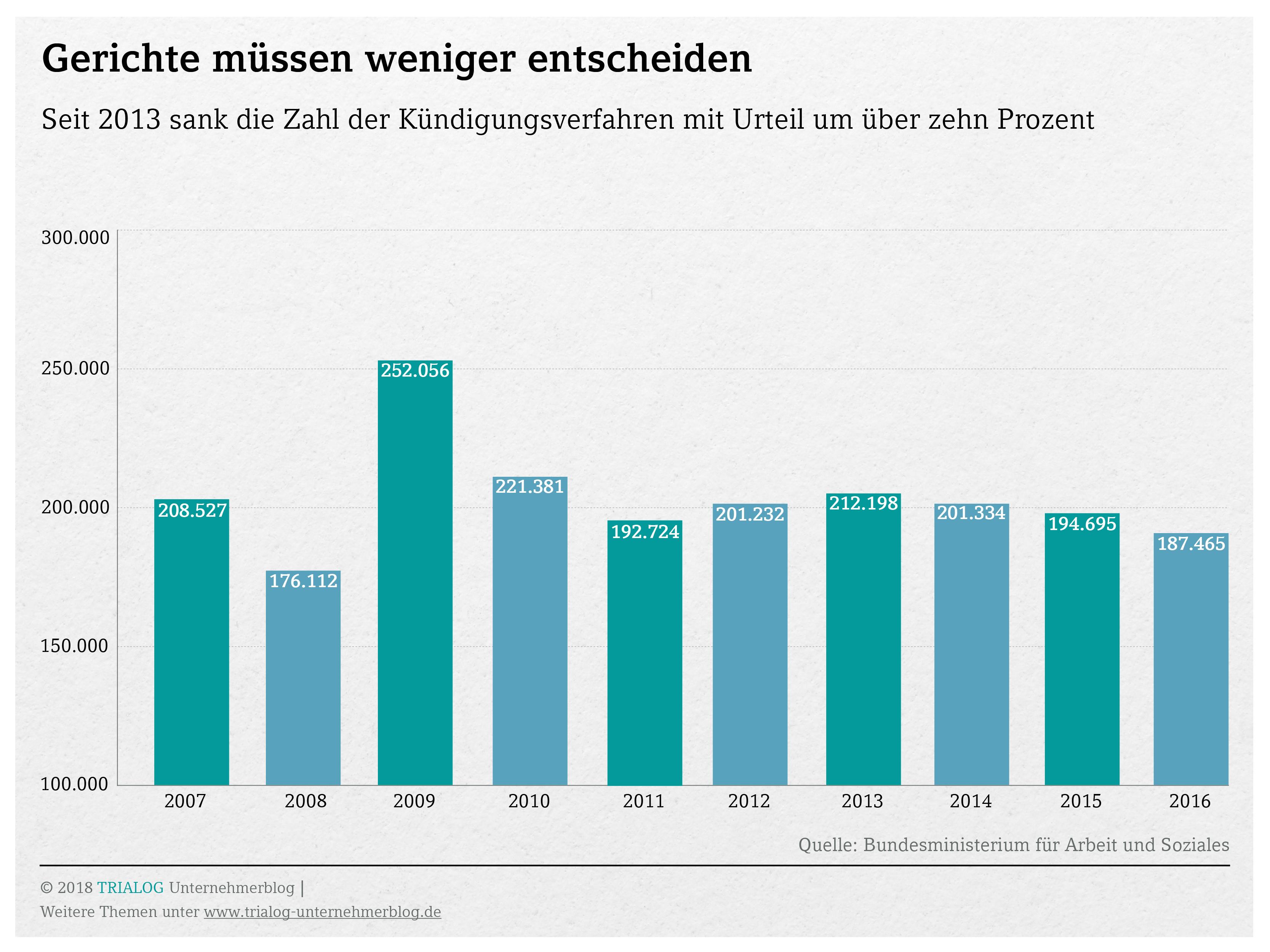 Grafik mit der Zahl der gerichtlichen Kuendigungsverfahren pro Jahr von 2007 bis 2016schutzklagen