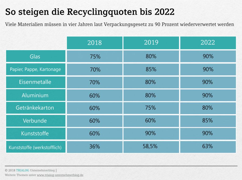 Eine Grafik zeigt dass die Recyclingquoten für fast alle Verpackungsmaterialien bis 2022 auf 90 Prozent steigen sollen