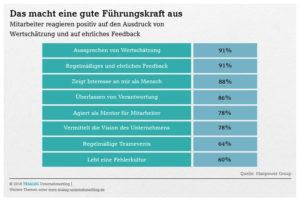 Grafik 90 Prozent der Mitarbeiter finden es gut wenn Ihnen ein Vorgesetzter ehrliches Feedback gibt oder ihnen Wertschätzung ausspricht