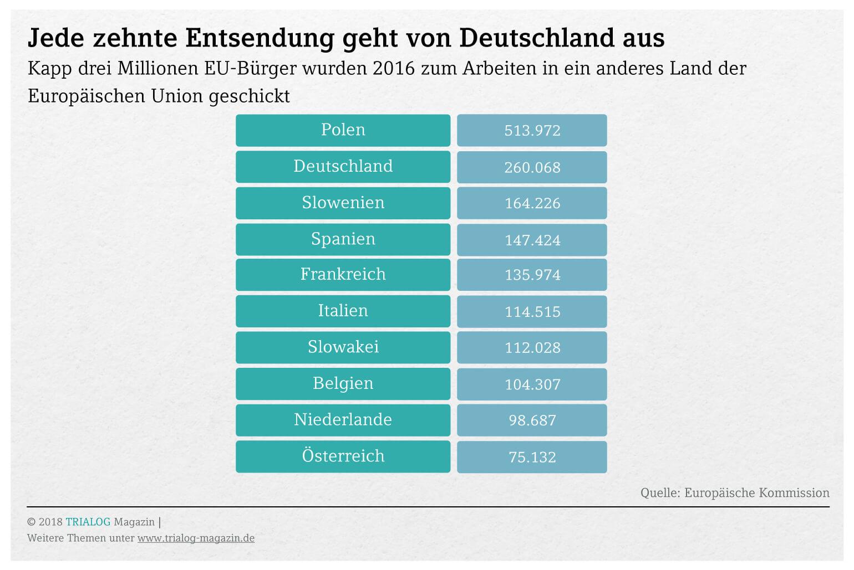 Eine Tabelle zeigt, dass polen mit 520.000 und Deutschland mit 260.000 Entsendungen die größten Entsendet in der EU sind