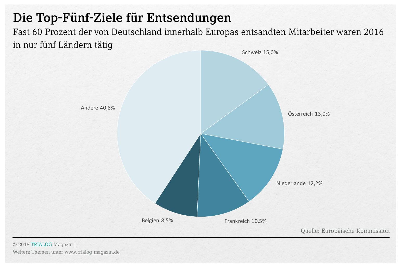 Eine Tortengrafik zeigt, dass 60 Prozent aller aus Deutschland entsandten Mitarbeiter in den fünf Ländern Schweiz, Österreich, Niederlande, Frankreich und Belgien arbeiten,