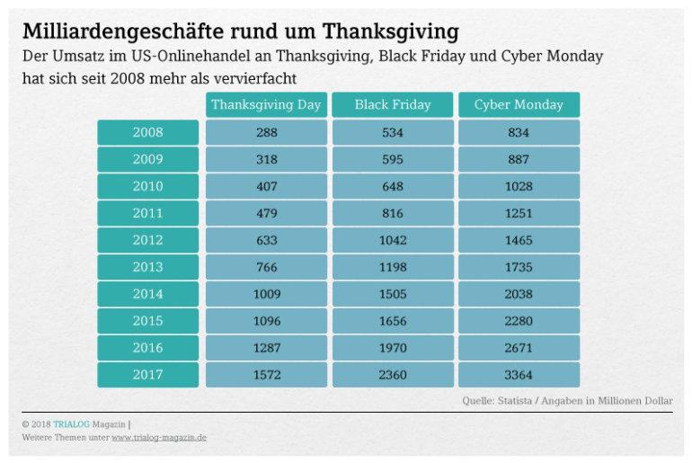 Grafik An Thanksgiving Black Friday und Cyber Monday werden in den USA mehr als sieben Milliarden Dollar Umsatz im Onlinehandel gemacht