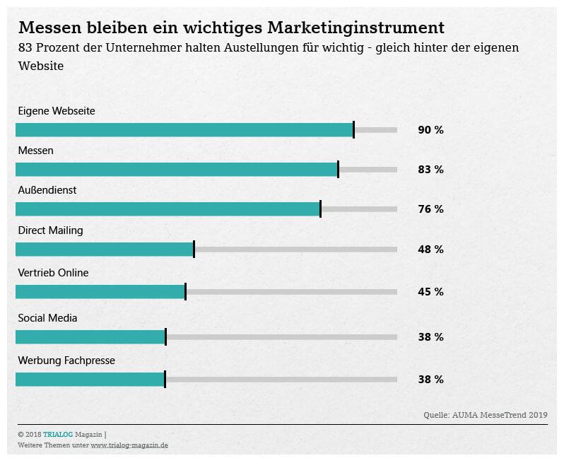 Grafim zeigt, dass 83 Prozent der Unternehmer eine Messe als wichtiges Marketinginstrument betrachten , gleich hinter der eigenen Webseite