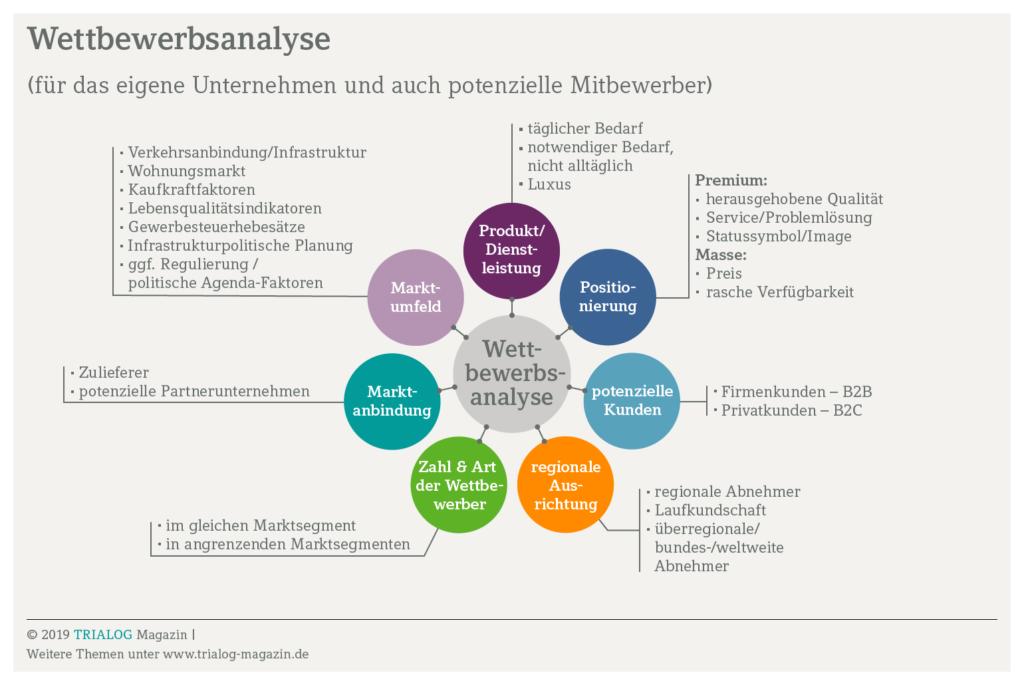 Wettbewerbsanalyse, Zielgruppe, Standort, Branche, Hebesatz, Ansässigkeitsfaktoren,