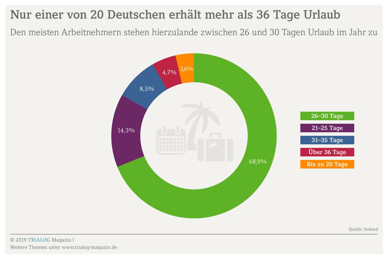 Grafik zeigt, dass fast 70 Prozent der Arbeitnehmer in Deutschland zwischen 26 und 30 Tage Urlaub im Jahr erhalten