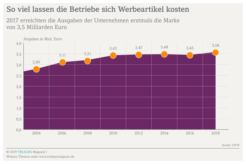 Grafik mit Umsatzkurve für Werbeartiel von 2,8 Milliarden Euro im jahr 2004 auf 3,6 Milliarden Euro im Jahr 2018