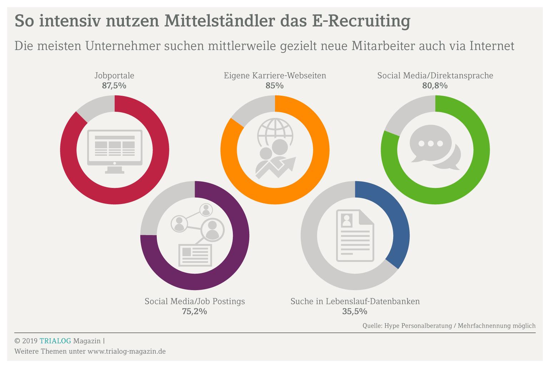 Grafik zeigt, dass mehr als 80 Prozent der Unternehmen über Jobportale, Social Media sowie Bewerberseiten auf der eigenen Homepage nach Personal suchenbseite und