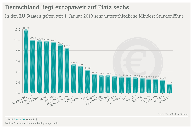 Grafikm mit den gesetzlichen Mindestlöhnen in europäischen Ländern von 11 Euro 97 in Luxemburg bis 1 Euro 72 in Bulgarien