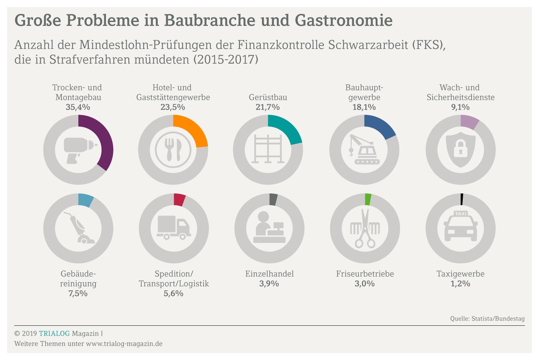 Grafik mit Branchen, in denen Mindestlohnkontrollen zu Strafverfahren führten, ganz vorne Baubranche und Gaststätten
