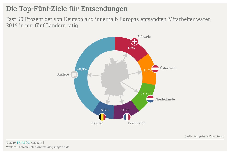 Grafik zeigt die Top-Fünf-Länder, in die Arbeitnehmer entsendet werden, ganz vorne liegendie Schweiz und Österreich