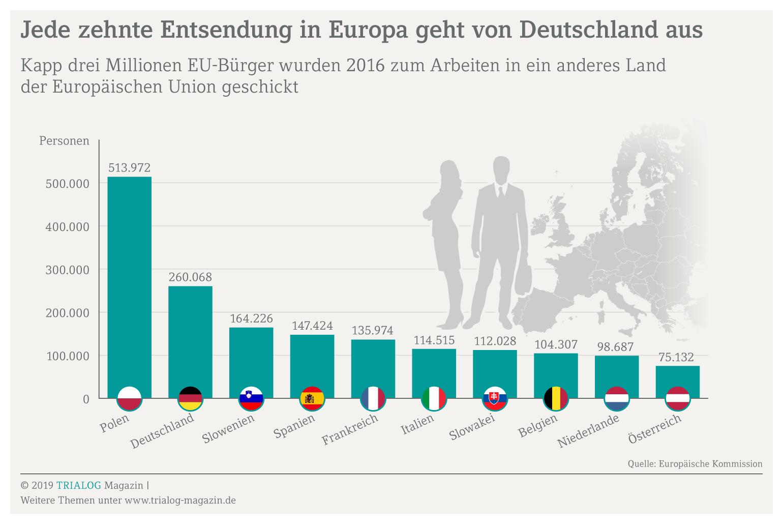 Grafik zeigt die Länder, aus den die meisten im Ausland Arbeitenden kommen, ganz vorne liegen Polen und Deutschland