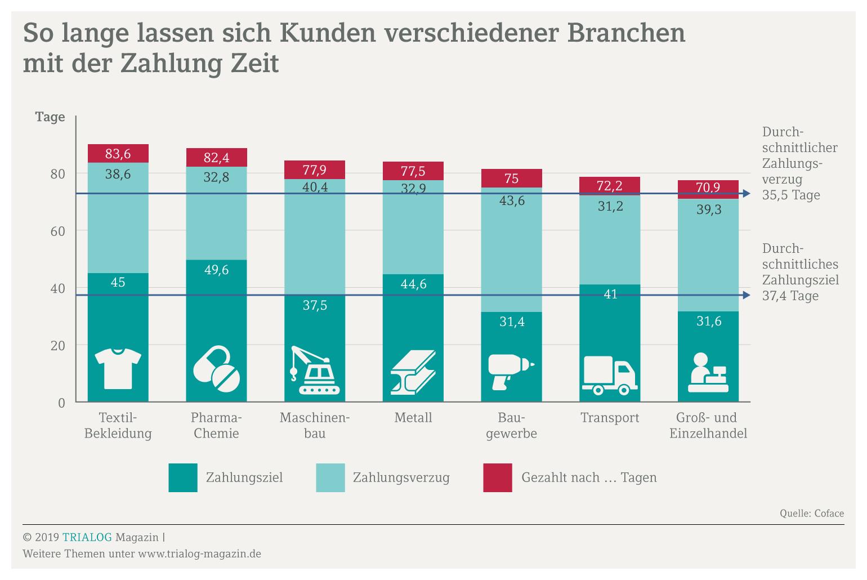 Grafik zeigt die durchschnittlichen Zahlungsziele verschiedener branchen und die noch dazu kommende Zahlungsverzögerung in Tagen