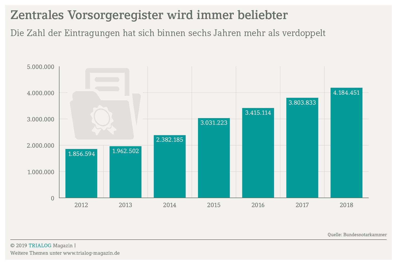 Grafik zeigt die Anzahl der Eintragungen im Vorsorgeregister zu Vorsorgevollmachten und anderen Vollmachten von 2012 bis 2018, ein Anstieg von 1,9 Millionen auf 4,2 Millionen