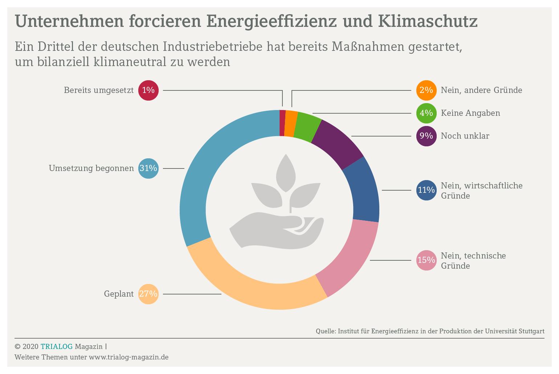 Grafik zeigt dass weit mehr als die Hälfte der deutschen Industrieunternehmen bereits Massnahmen gestartet hat um bilanziell klimaneutral zu werden