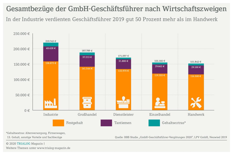 Die Grafik zeigt, wie sich das Gehalt der Geschäftsführer einer GmbH zusammensetzt. Den größten Anteil macht das Festgehalt aus, gefolgt von den Gewinntantiemen und weiteren Gehaltsextras.