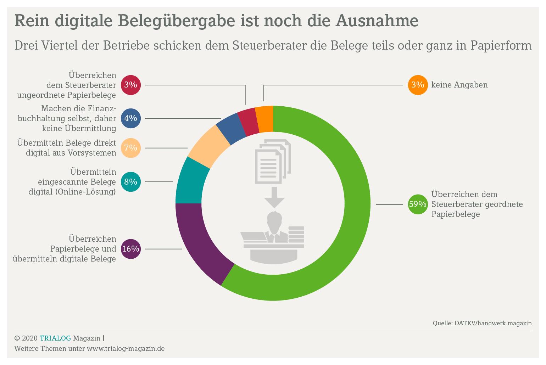 Die Grafik zeigt dass drei Viertel der Unternehmer ihre Belege zumindest teilweise noch in Papierform zum Steuerberater schicken. Die Digitalisierung am Arbeitsplatz ist hier also noch verbesserungswürdig.