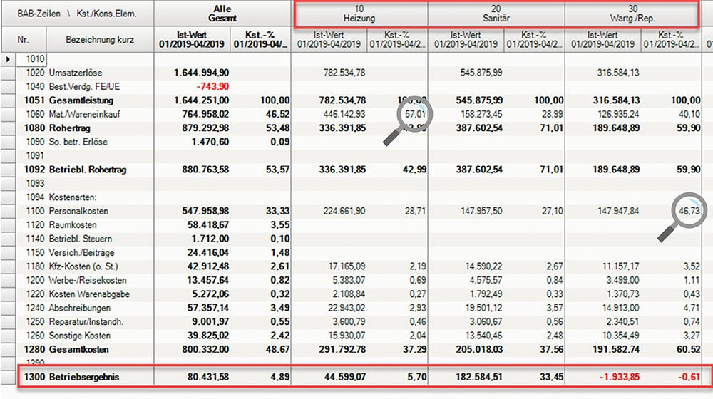 Chefübersicht zeigt kumulierte Werte für die Kostenrechnung