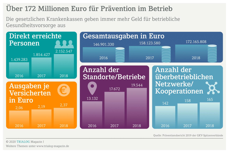 Grafik zeigt die Ausgaben der Krankenkassen für betriebliches Gesundheitsmanagement samt Konzept
