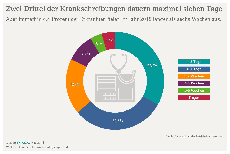 Grafik zeigt, dass 4,4 Prozent der Krankschreibungen länger als sechs Wochen dauern, was eine Voraussetzung für eine krankheitsbedingte Kündigung sein kann