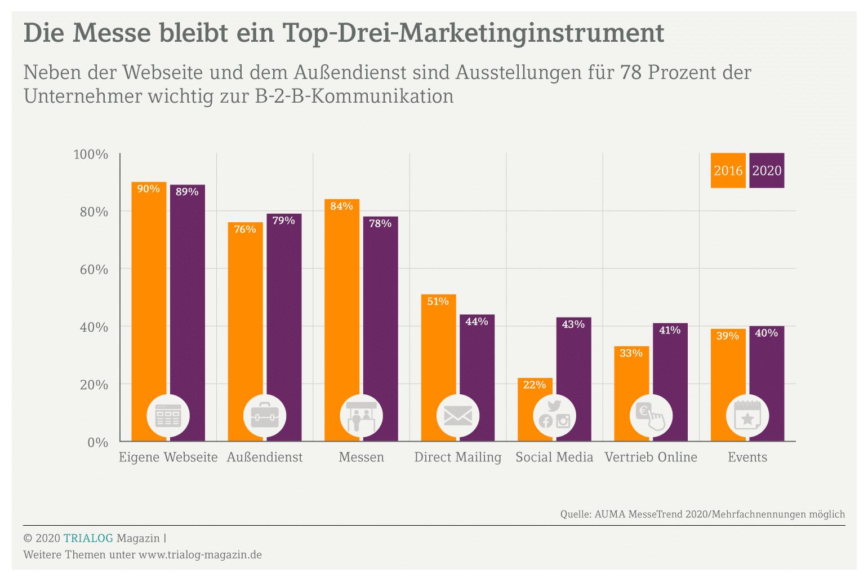 Eine Grafik zeigt, dass die Messe zu den Top 3 Marketinginstrumenten gehört. Deshalb lohnt es sich, mit Tipps und einer Checkliste den Messeauftritt gut zu planen.