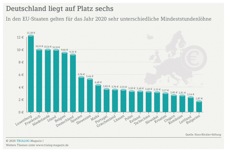 Was ist die Höhe des Mindestlohn in Europa – die Grafik zeigt die Bandbreite von 12,28 Euro in Luxemburg bis hinter zu 1,87 Euro in Bulgarienvon