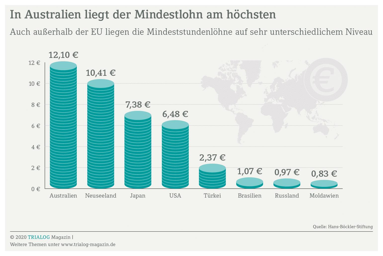 Was ist die Höhe des Mindestlohn außerhalb der EU – die Grafik zeigt die Bandbreite von 12,10 Euro in Australien bis hinter zu 83 Cent in Moldawien