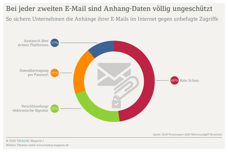 Die Grafik zeigt, dass E-Mail-Verschlüsselung für viele Unternehmen keine Priorität hat – 48 Prozent verzichten auf jeden Schutz
