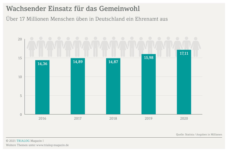 Balkengrafik zeigt zum Thema Freistellung fürs Ehrenamt die Zahl der Bundesbürger, die für das Gemeinwohl engagiert sind