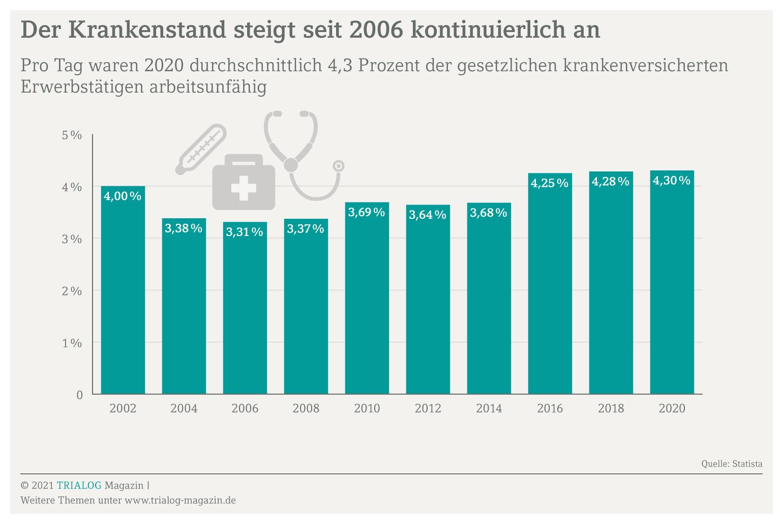 Grafik zeigt Krankenstand von Arbeitnehmern im Lauf der Jahre zum Artikel über die Lohnfortzahlung bei Krankheit