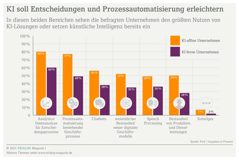 Eine Grafik zeigt, wofür Unternehmen auch im Mittelstand künftig KI einsetzen wollen, vor allem zur Datenanalyse vor Entscheidungen und zur Prozessautomatisierung.