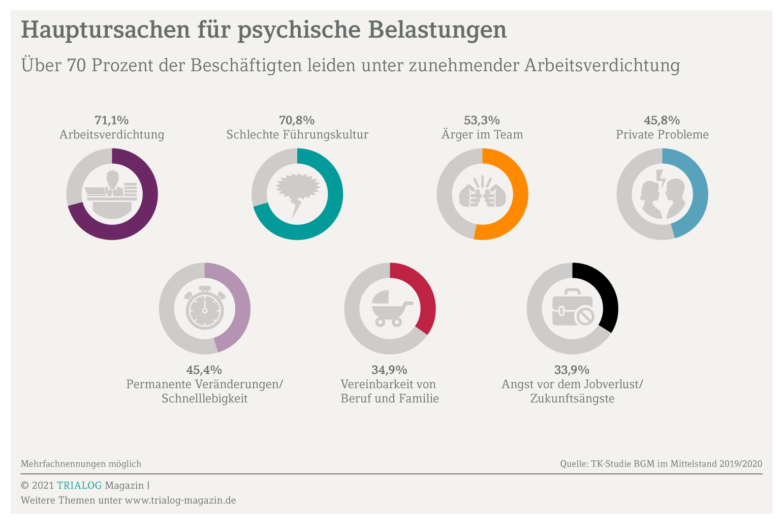 Die Grafik zeigt, dass wesentliche Ursachen für psychische Belastungen am Arbeitsplatz liegen, weshalb auch dieses Thema ein Argument für betriebliches Gesundheitsmanagement ist.